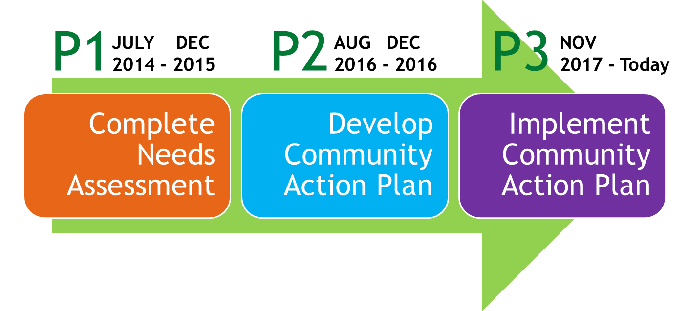 Poverty Phase Graphic
