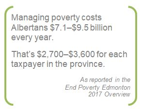 Stat from 2017 End Poverty Edmonton Overview Report