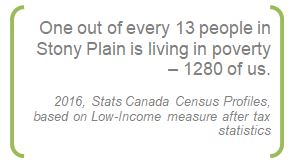 Stat from 2016, Stats Canada Census Profiles