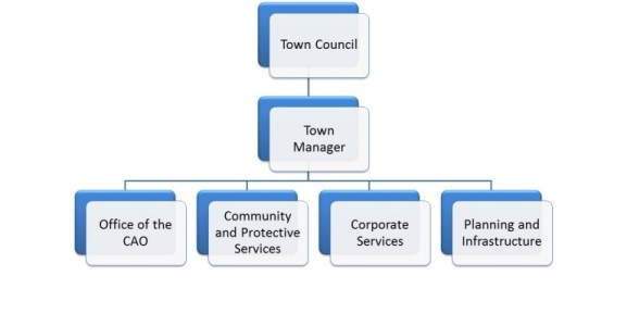 Town of Stony Plain Organizational Structure